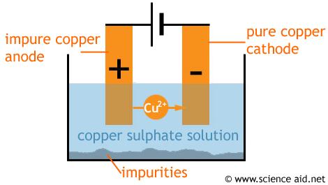 ELECTROCHEMISTRY IS SO FUN!: USES OF ELECTROCHEMISTRY IN