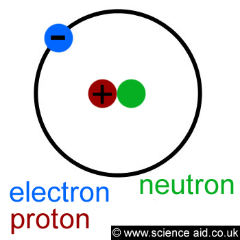 atom and proton electron Chemistry i: atoms and molecules table of contents atoms | electrons and energy some scientists propose the neutron is made up of a proton and electron-like particle the atomic number is the number of protons an atom has it is characteristic and unique for each element.